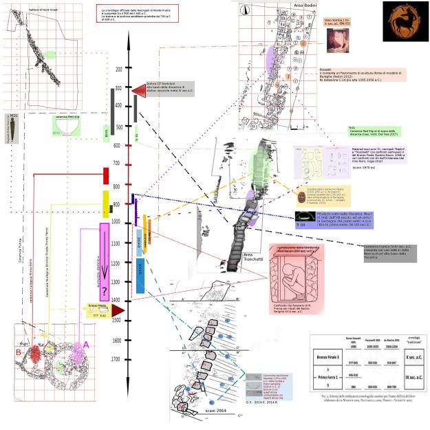grafico sinottico monte prama 2 con frecce alfanumerici
